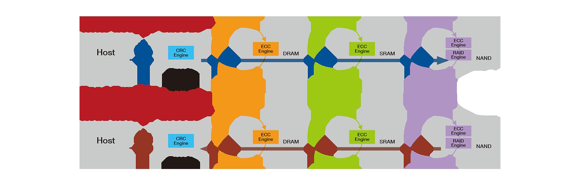 ParallelSSD diagram